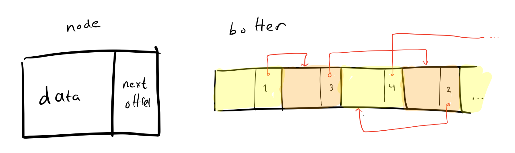 Singly linked list stored in an array.