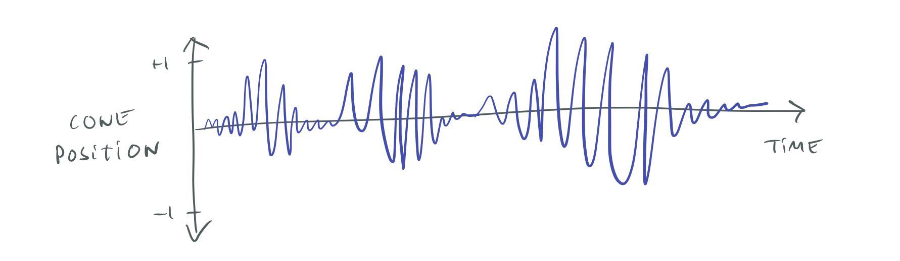 Cone position of a speaker over time.
