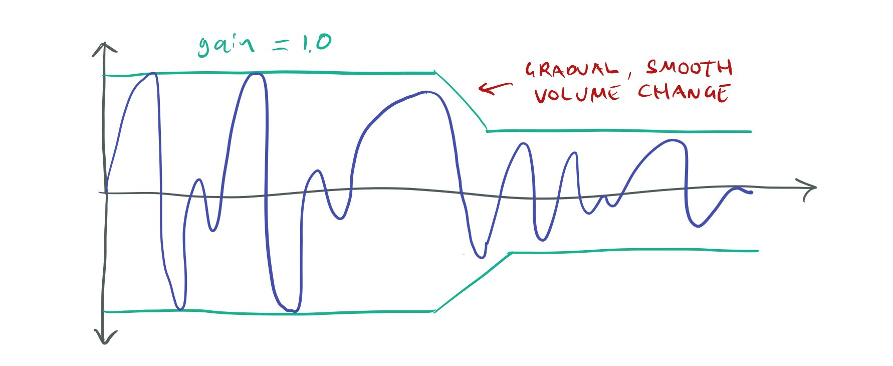 If we change the volume gradually, continuity is preserved.