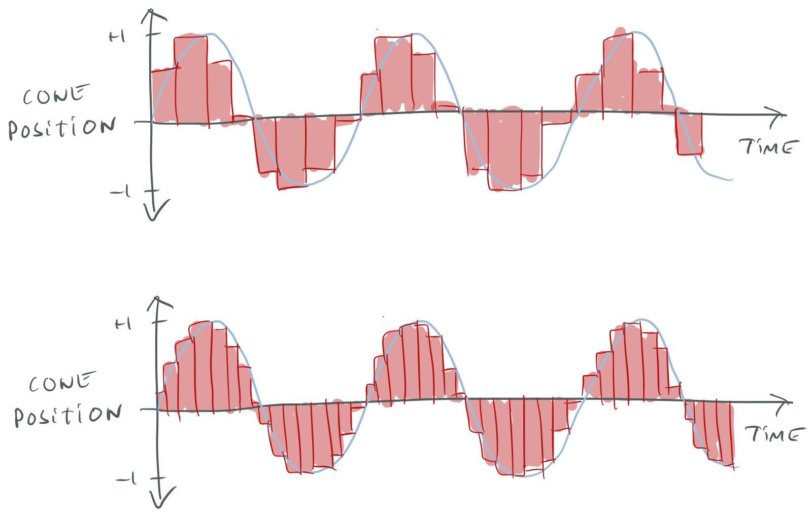 Sampling a sound wave at two different sample rates.