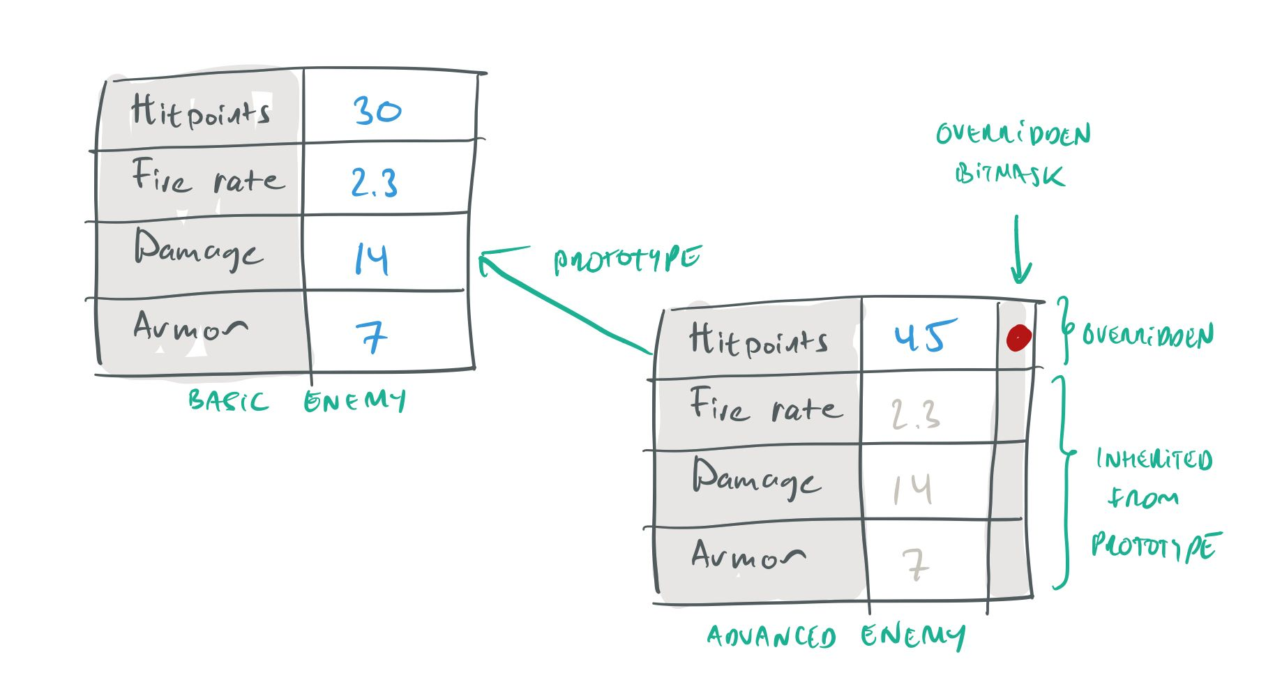 Prototypes, instances and override bitmasks.
