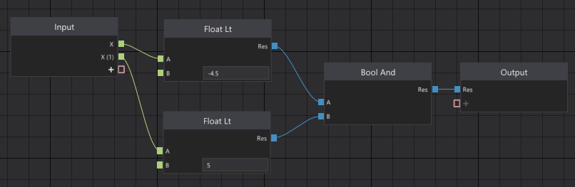 Inside the subgraph: Input and Output nodes have been automatically spawned and connected.